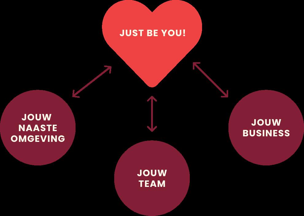 De coaching aanpak van Evy De Smedt? Just be you!
