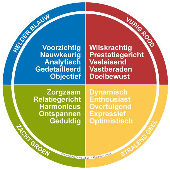 Het vierkleurenmodel van Insights Discovery