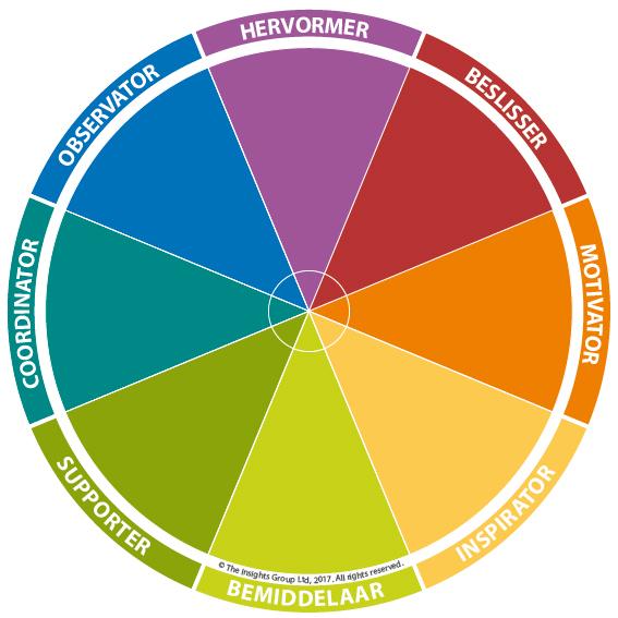 De 8 primaire types van Insights Discovery